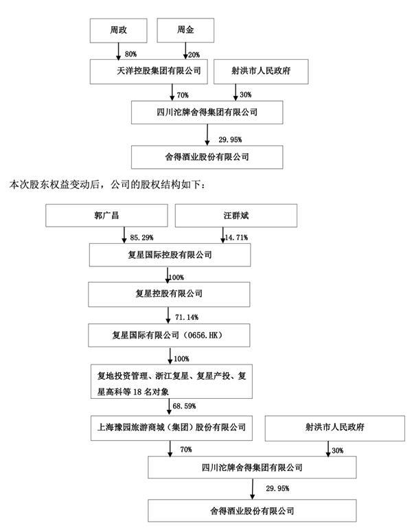 圣社德:豫园股份获得公司70%的股权,郭广昌成为实际控制人