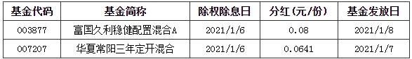 """基金早班车:A股""""开门红""""后如何掘金?投资大佬最新研判:2021年是牛市中的震荡市"""