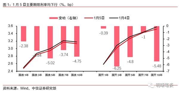 中信证券很清楚:短期内国债可能触及3.0%关口