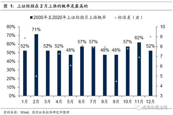 """国鑫策略:为什么市场如此关注""""春季躁动""""?春天你什么时候""""躁动不安""""?"""