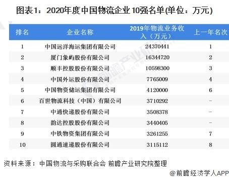 2020年中国物流行业市场竞争格局分析 市场竞争加剧