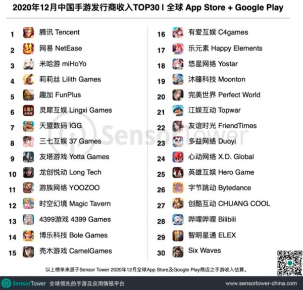 2020年12月中国手游发行商全球收入排行榜:腾讯第一