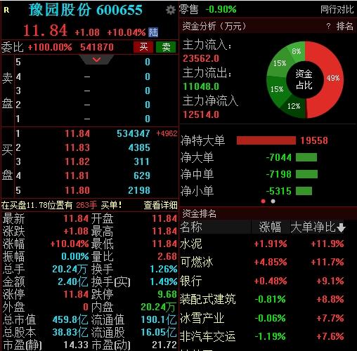 """郭广昌砸45亿,""""暴喝"""",豫园股份连拉4日限"""