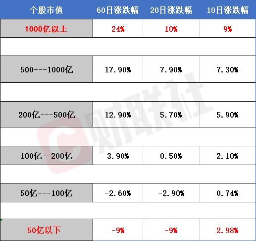 超千亿市值个股60日平均涨幅达24% 50亿以下涨幅为-9%