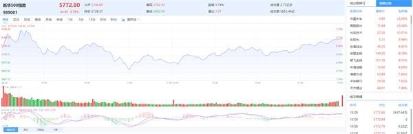 新华500指数(989001)涨0.78%