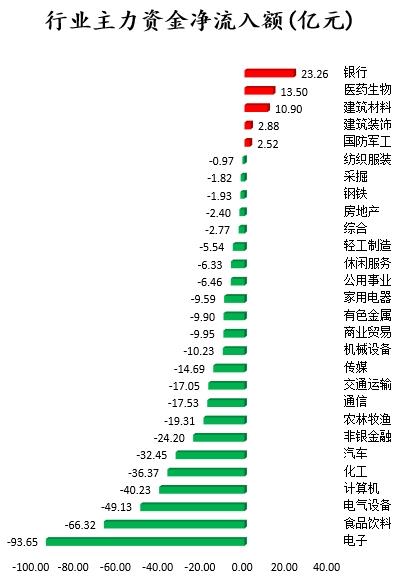 沪指上涨0.63% 主力资金全天净流出425.68亿元