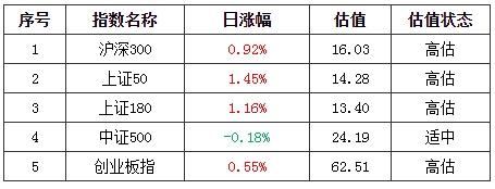 基金早班车:个股分化沪指五连阳_投资者如何下手?私募建议:挖掘二线人气板块
