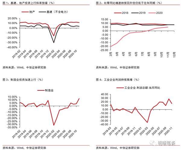 中信明明:制造业的繁荣与分化