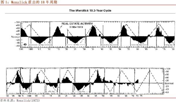 投资宏观刘亚新:美国房地产周期上涨和美元周期疲软