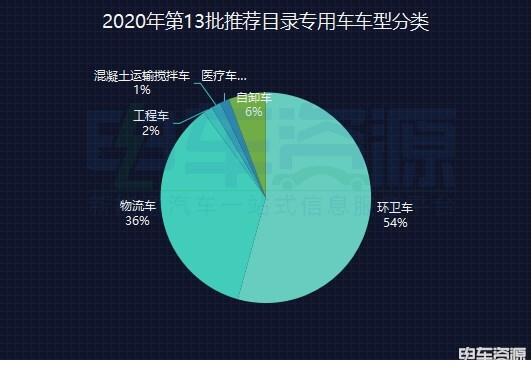 广西省五菱推出换电微卡,中重型卡车车型数量大幅度提升