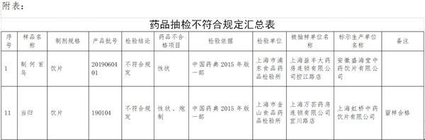 上海通报不符合规定药品 涉益丰药房高瓴资本旗下公司