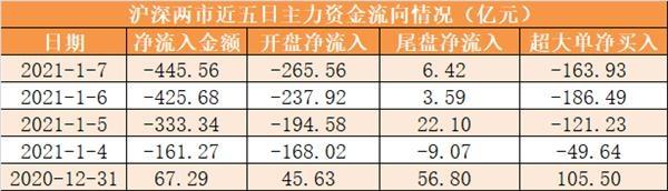 7日资金路线图:主力资金净流出446亿元 龙虎榜机构抢筹瑞丰新材等14股