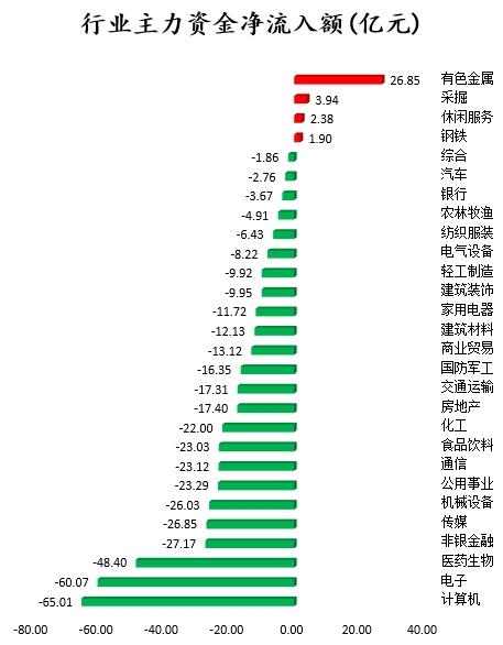 《【超越平台官网】60股主力资金净流入超亿元 北向资金连续2日净流入》