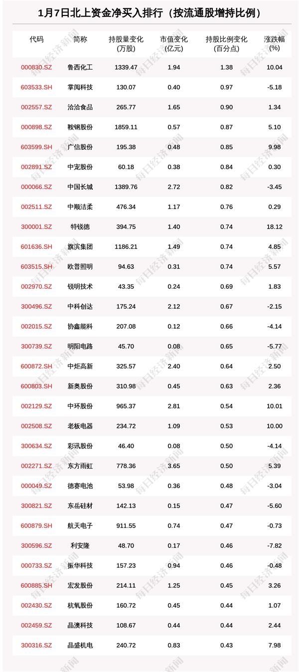 北向资金动向曝光:1月7日这30只个股被猛烈扫货(附名单)
