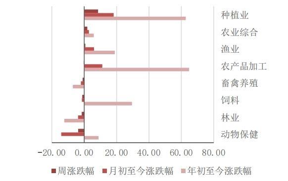 龙头股涨超70% 种植业打响翻身仗!细分概念仍暗藏机会(附股)