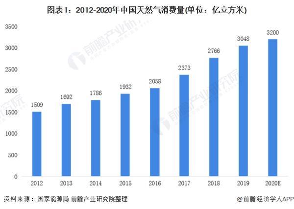 2020年中国天然气化工行业市场现状和发展前景预测 2026年消费量将达到382亿立方米