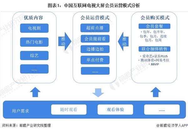 2020年中国互联网电视行业会员服务市场现状与发展趋势分析 大屏会员付费意愿提升
