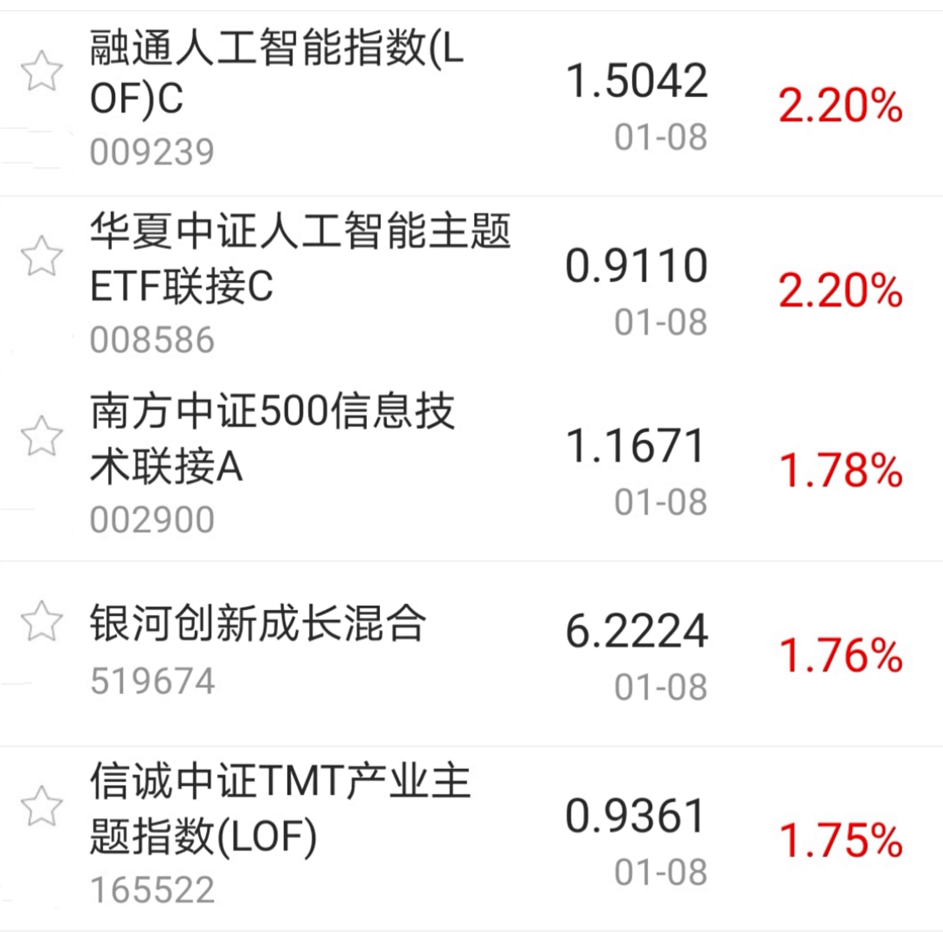 【今日盘点】A股三大指数收跌,科技主题基金逆势上涨;抱团现象出现松动,市场风格会转向吗?