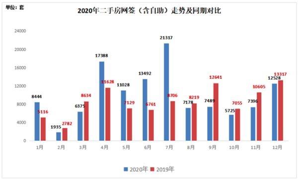 《【迅达官方登陆】深圳卖出了近5年最多的房子 宅地供应量超过往三年总和》