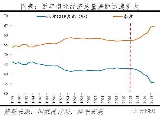 南北方经济总量_德国经济总量世界排名
