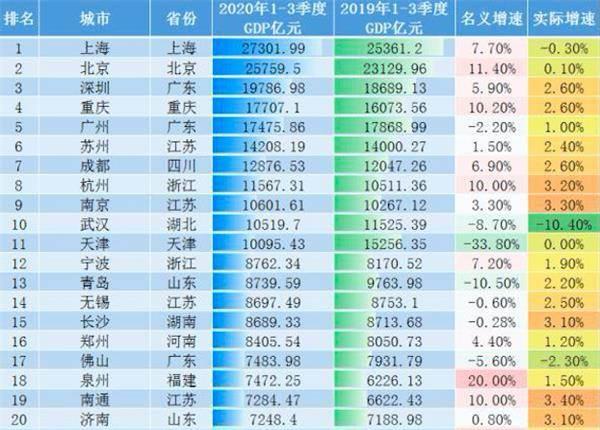 郑州2020gdp第四季度_郑州2020前三季度GDP成绩 增长放缓