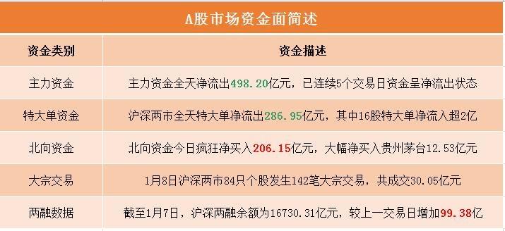 A股资金面日报:创历史次高!北向资金单日爆买超200亿 扫货名单来了