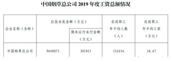 数据出炉!中国烟草总公司职工平均年薪18万元 在岗人数51.6万人