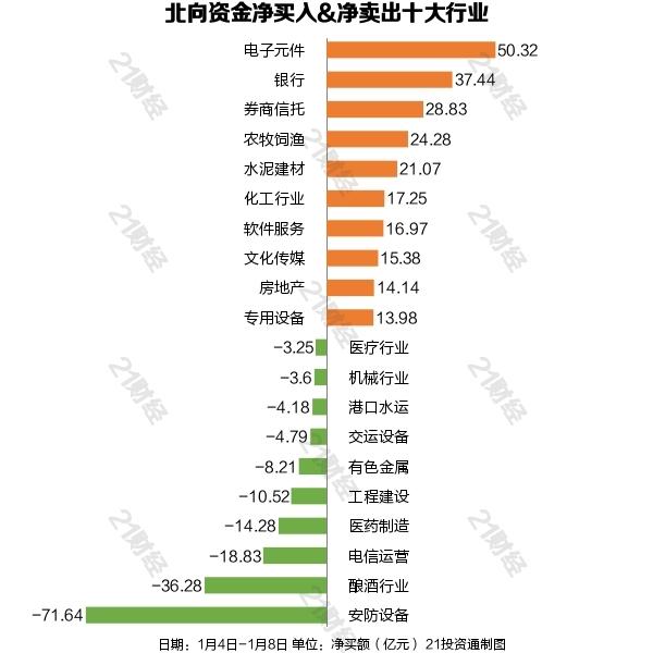 """""""躁动""""的北向资金新年首周净买入逾191亿元_重点布局白马股(附股)"""