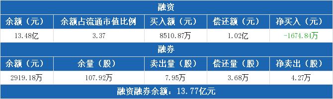 三七互娱融资净偿还1674.84万元 融券卖出7.95万股