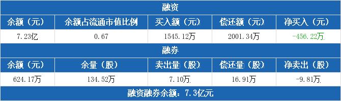 上港集团:融资净偿还456.22万元,融资余额7.23亿元(12-03)