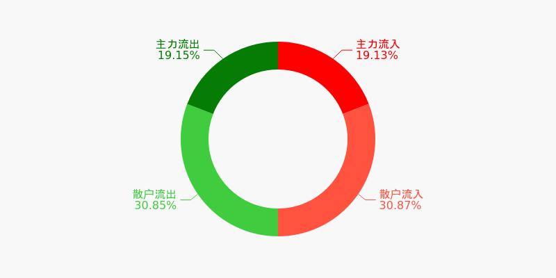 三一重工盘前回顾(12-04)图1