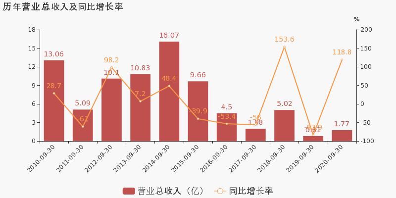 浙江广厦:2020年前三季度归母净利润为1126万元,同比下降99.1%图1