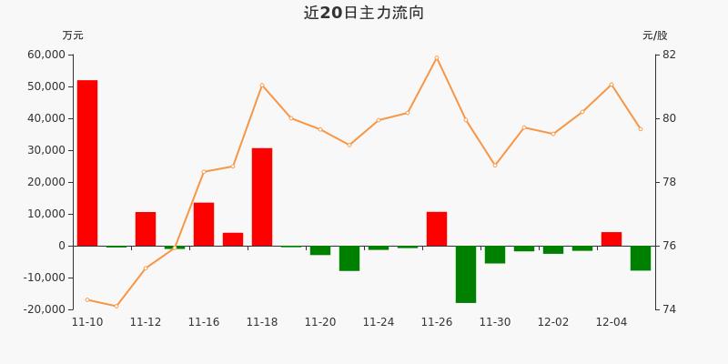 上海机场:主力资金净流出7824.5万元,净占比-10.23%(12-07)图3