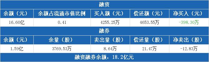 中国石化:融资净偿还398.3万元,融资余额16.6亿元(12-01)