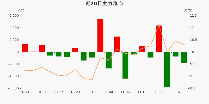 古越龙山:主力资金连续3天净流出累计8351.58万元(11-17)图3