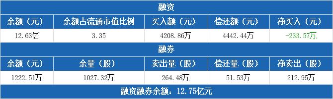 包钢股份:连续8日融资净偿还累计4788.64万元(12-10)