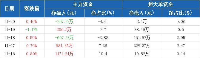 华能国际:主力资金净流出267.27万元,净占比-4.41%(11-20)图2