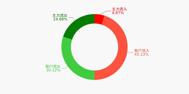 中原高速盘前回顾(12-08)图1