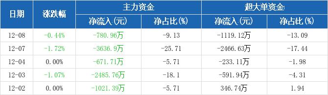 上港集团:主力资金连续5天净流出累计8596.72万元(12-08)图2