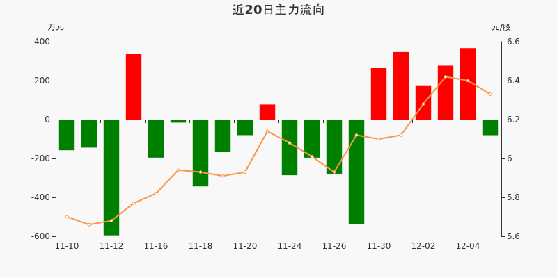 皖通高速:主力资金净流出80.53万元,净占比-1.84%(12-07)图3