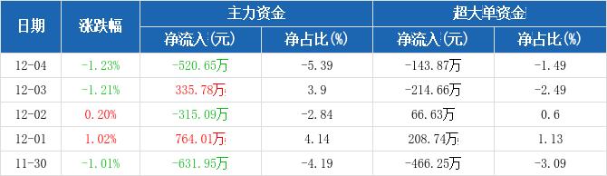 四川路桥:主力资金净流出520.65万元,净占比-5.39%(12-04)图2