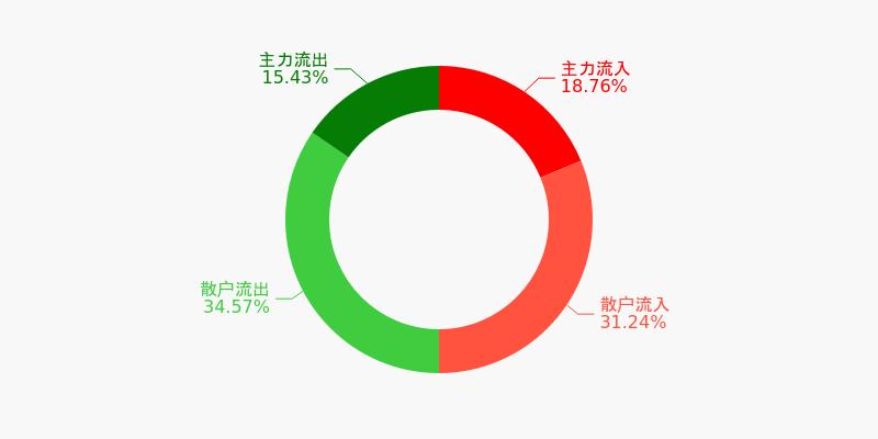 上海机场盘前回顾(12-04)图1