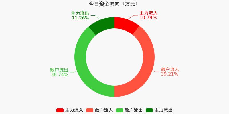 中国医药:主力资金连续15天净流出累计2.89亿元(12-10)图1