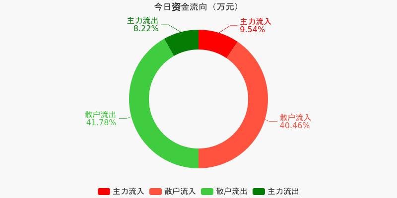 皖通高速:主力资金净流入120.23万元,净占比2.59%(12-08)图1