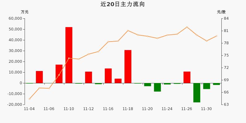 上海机场:主力资金连续3天净流出累计2.53亿元(12-01)图3