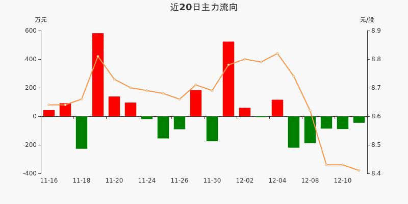 黄山旅游:主力资金连续5天净流出累计629.45万元(12-11)图3