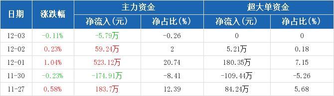 黄山旅游:主力资金净流出5.79万元,净占比-0.26%(12-03)图2