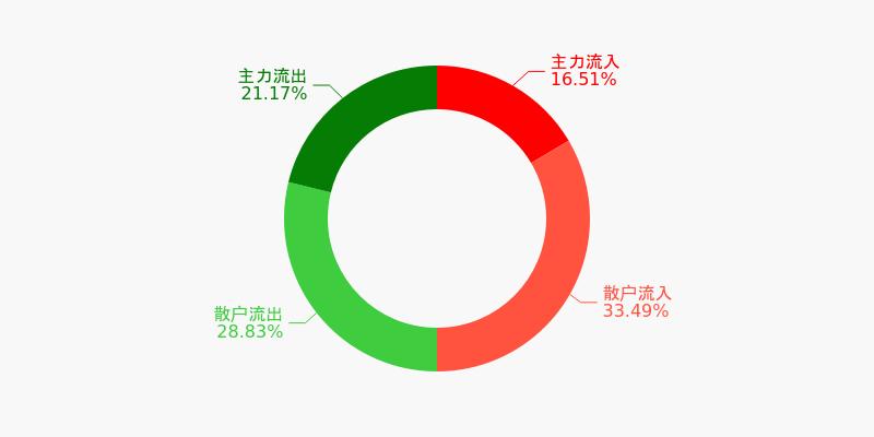 上港集团盘前回顾(12-08)图1