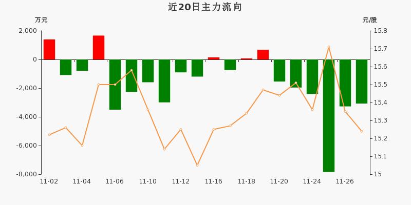 中国医药:主力资金连续6天净流出累计2.01亿元(11-27)图3