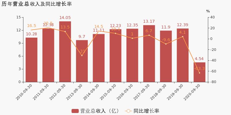 黄山旅游:2020年前三季度归母净利润同比盈转亏,毛利率下降33.4%图1